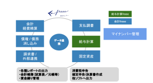 freee対応税理士プラン