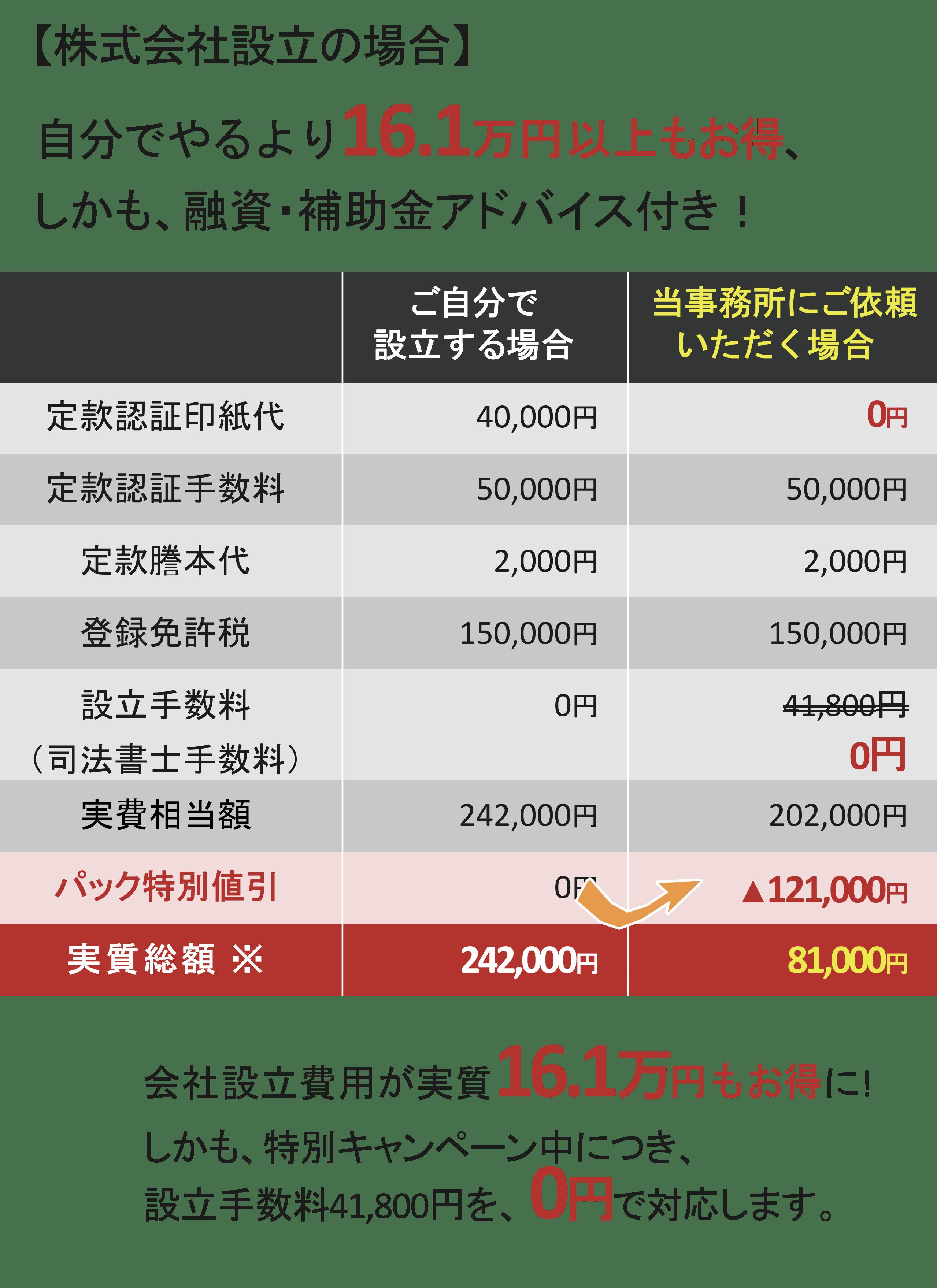 株式会社設立の比較コスト
