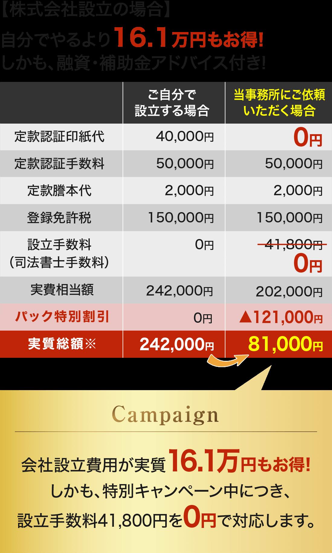 株式会社設立キャンペーン